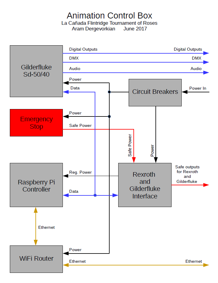 A block diagram of the new system's main controller