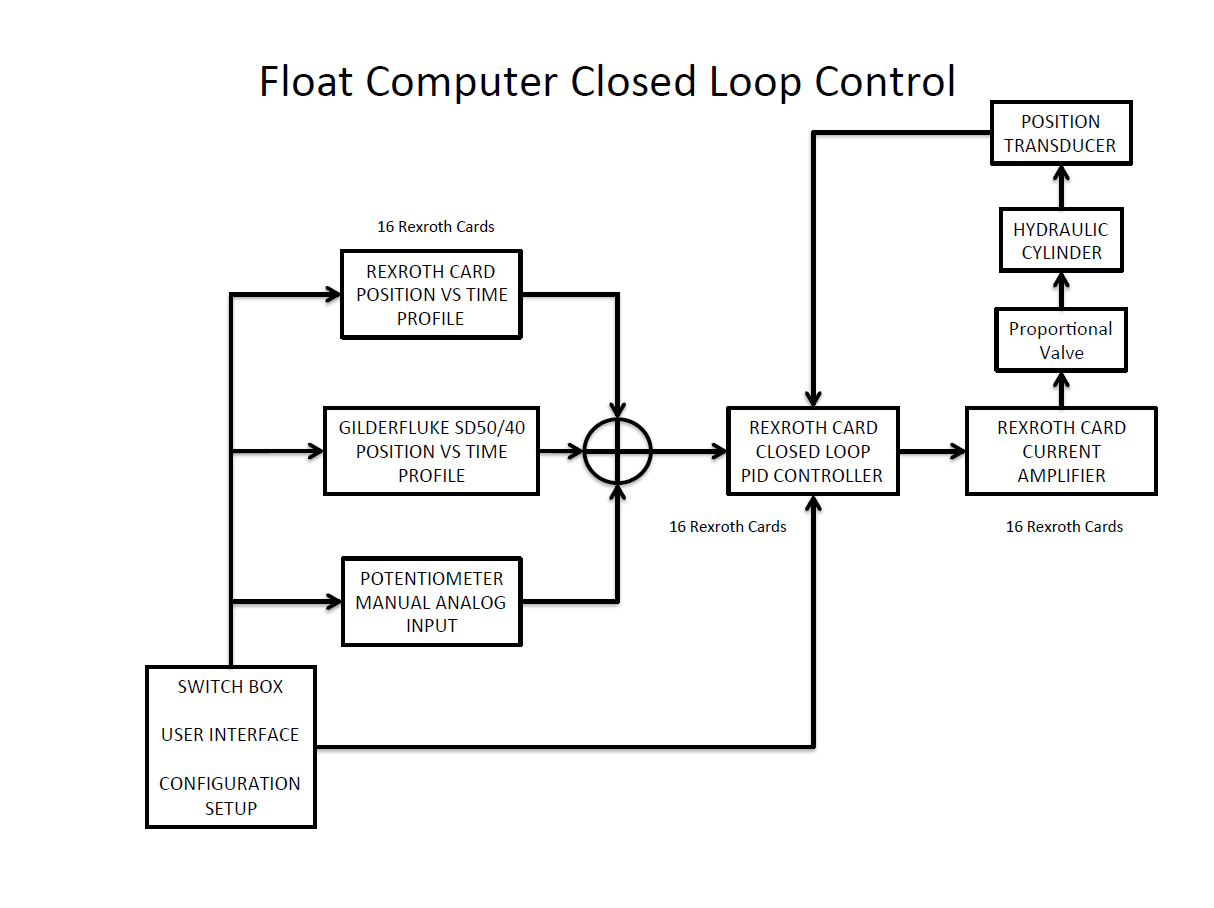 A block diagram of the original animation system closed loop feedback control system