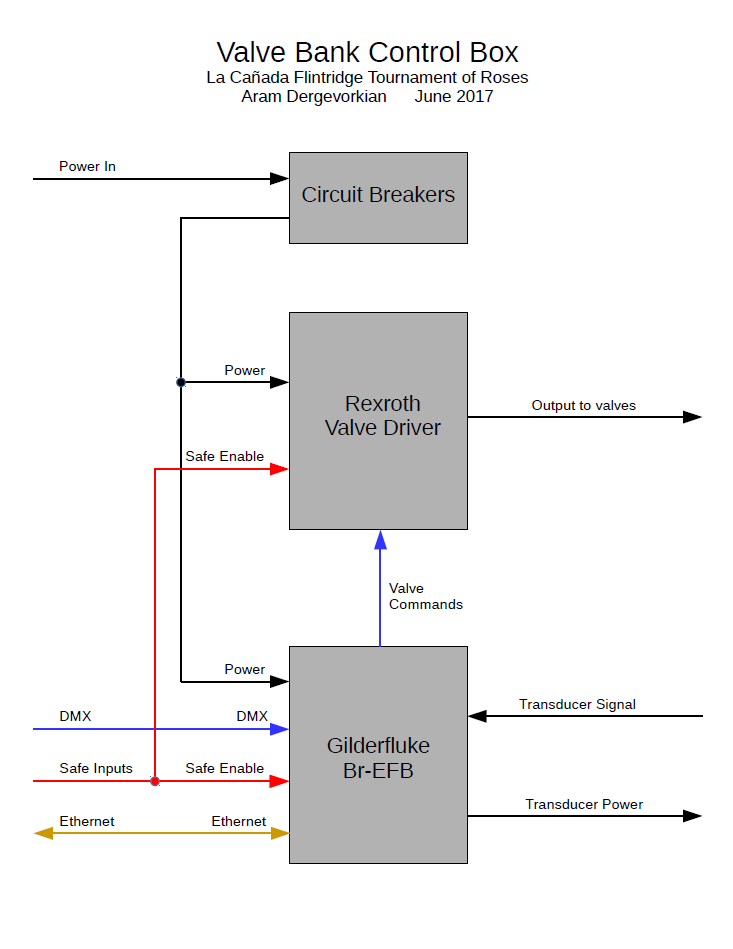 A block diagram of the new system's individual valve bank controllers